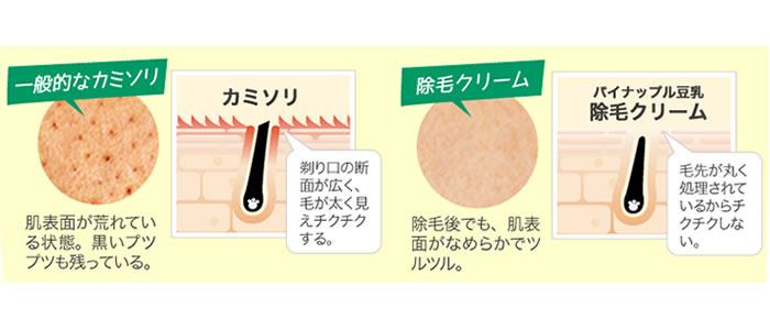 パイナップル豆乳除毛クリームの成分・効果について
